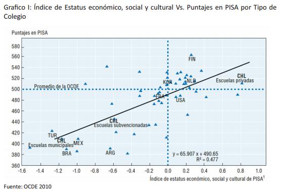 Índice de Estatus económico, social y cultural Vs. Puntajes en PISA por Tipo de