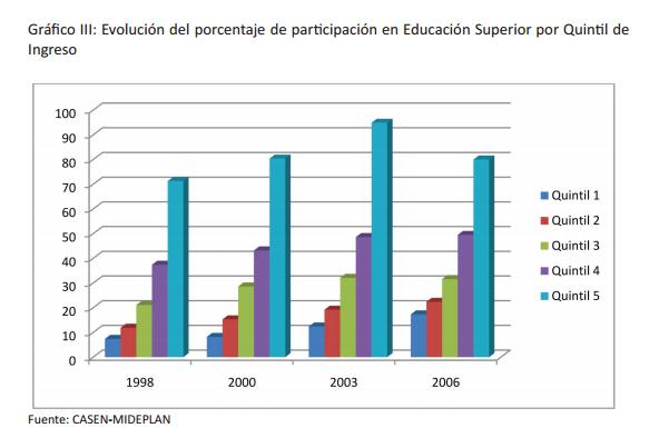 Evolución del porcentaje de parƟ cipación en Educación Superior por Quintil